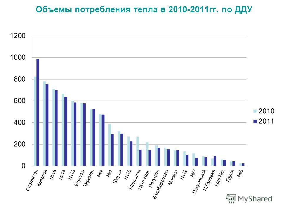Объемы потребления тепла в 2010-2011гг. по ДДУ
