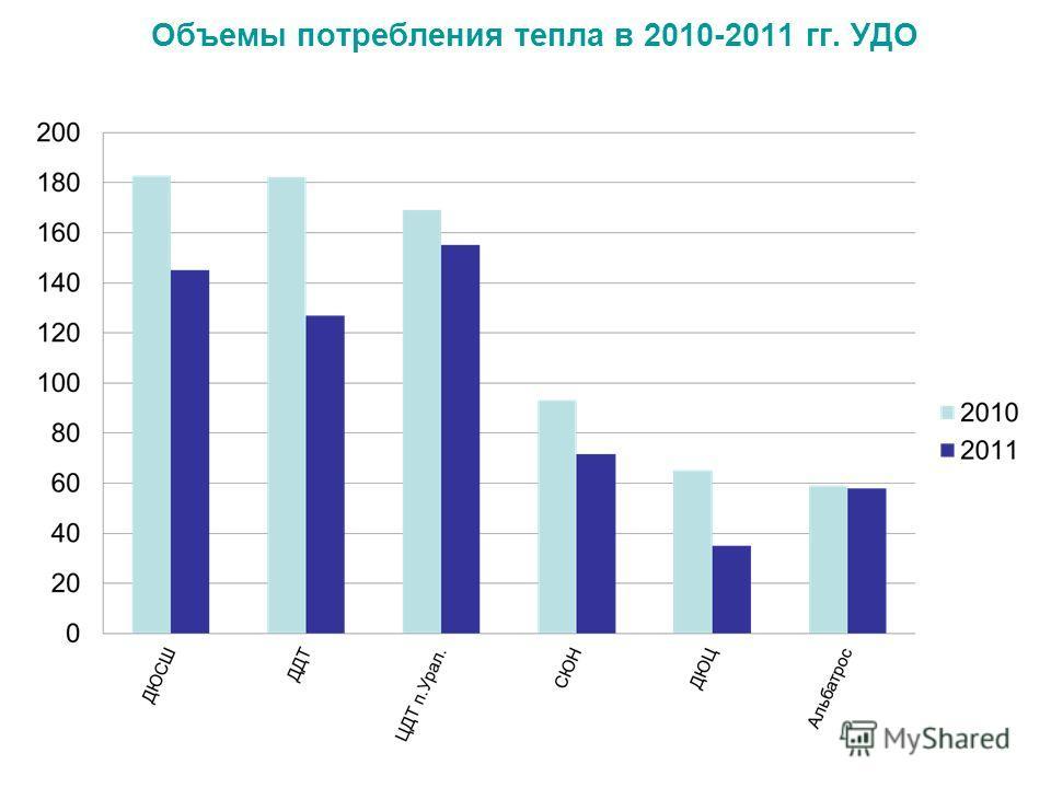 Объемы потребления тепла в 2010-2011 гг. УДО