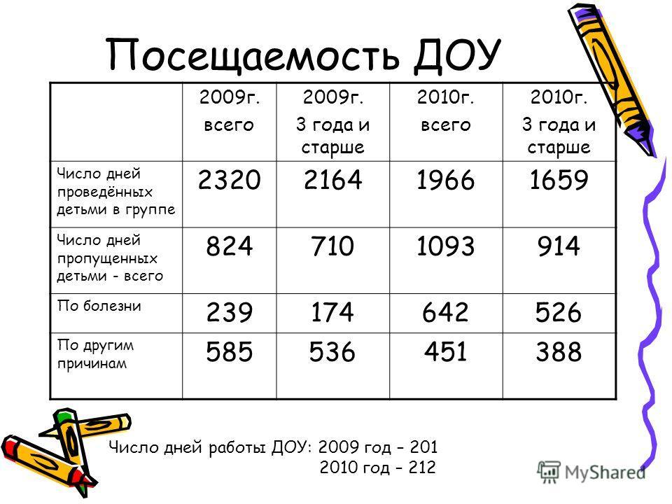 Посещаемость ДОУ 2009г. всего 2009г. 3 года и старше 2010г. всего 2010г. 3 года и старше Число дней проведённых детьми в группе 2320216419661659 Число дней пропущенных детьми - всего 8247101093914 По болезни 239174642526 По другим причинам 5855364513