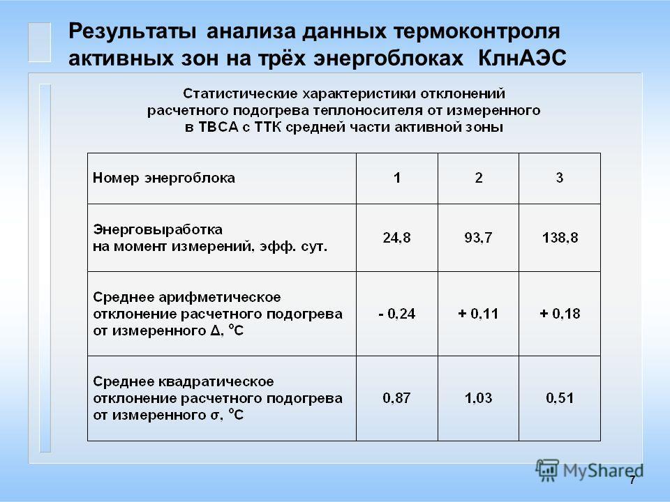 7 Результаты анализа данных термоконтроля активных зон на трёх энергоблоках КлнАЭС