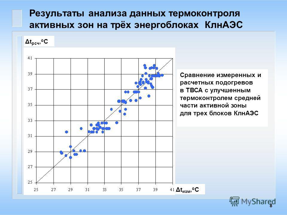8 Δt рсч, о С Δt изм, о С Сравнение измеренных и расчетных подогревов в ТВСА с улучшенным термоконтролем средней части активной зоны для трех блоков КлнАЭС