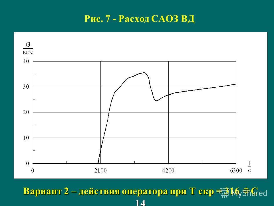 Рис. 7 - Расход САОЗ ВД Вариант 2 – действия оператора при Т скр = 316 C 14