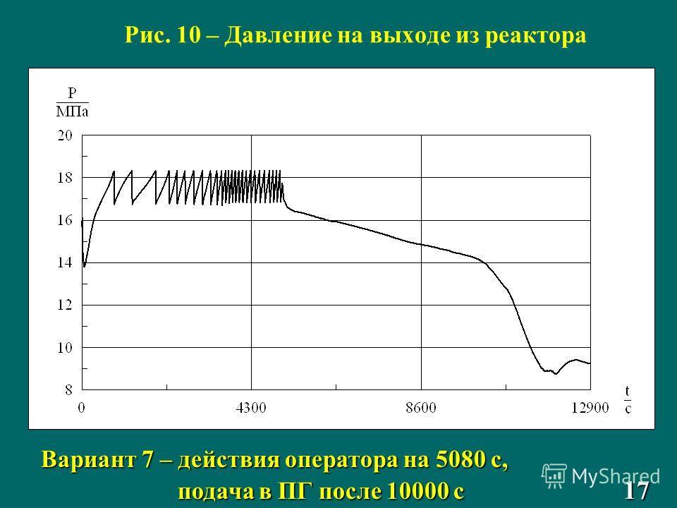 Рис. 10 – Давление на выходе из реактора Вариант 7 – действия оператора на 5080 с, подача в ПГ после 10000 с 17 подача в ПГ после 10000 с 17