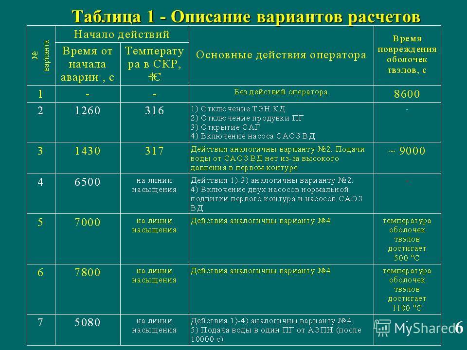 Таблица 1 - Описание вариантов расчетов Таблица 1 - Описание вариантов расчетов 6