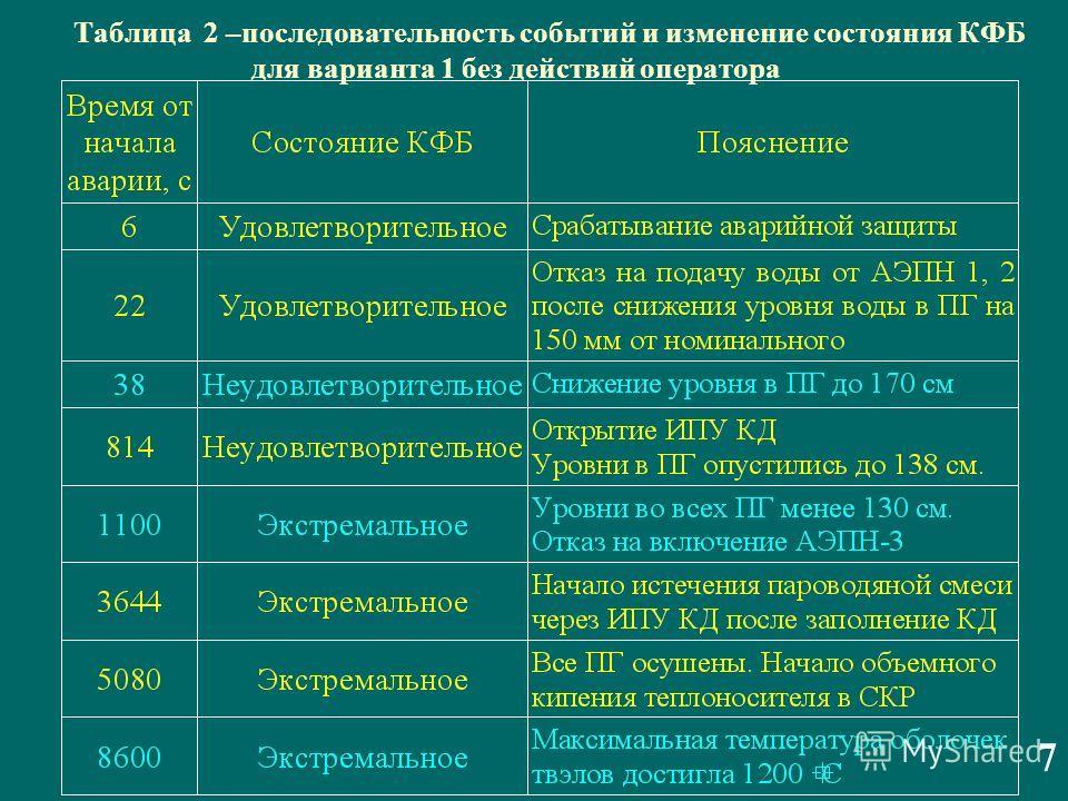 Таблица 2 –последовательность событий и изменение состояния КФБ для варианта 1 без действий оператора 7