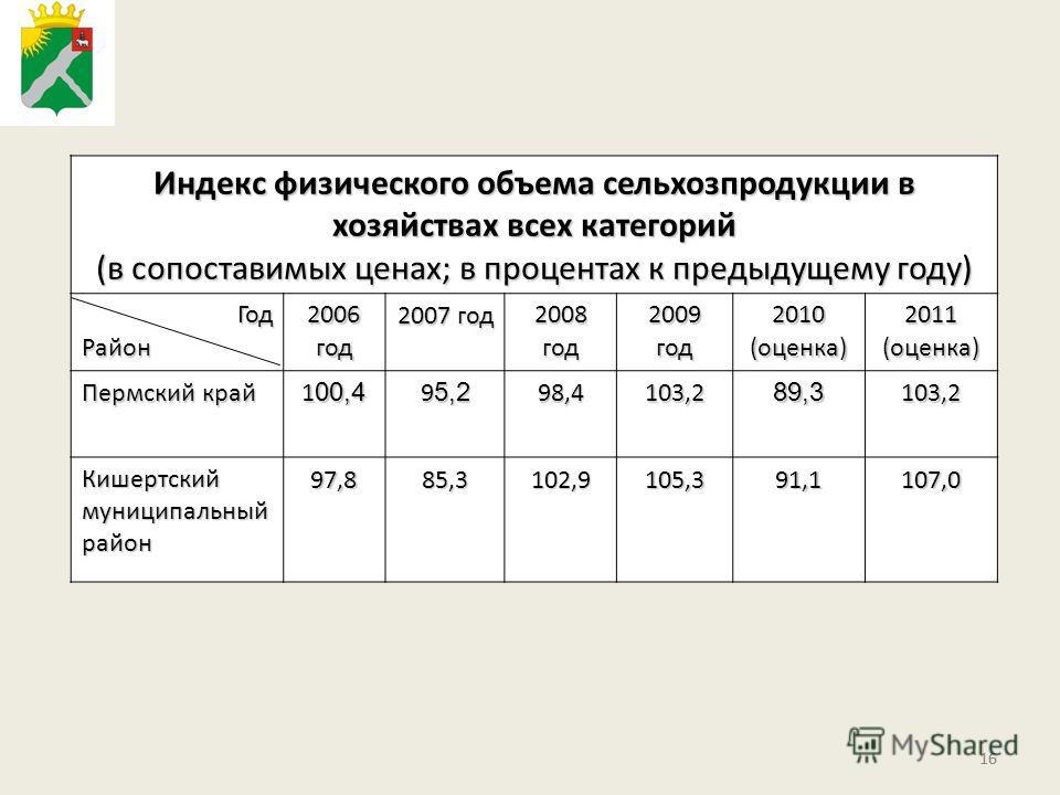 16 Индекс физического объема сельхозпродукции в хозяйствах всех категорий (в сопоставимых ценах; в процентах к предыдущему году) ГодРайон 2006 год 2007 год 2008 год 2009 год 2010 (оценка) 2011 (оценка) Пермский край 1 00,4 9 5,2 98,4103,289,3103,2 Ки
