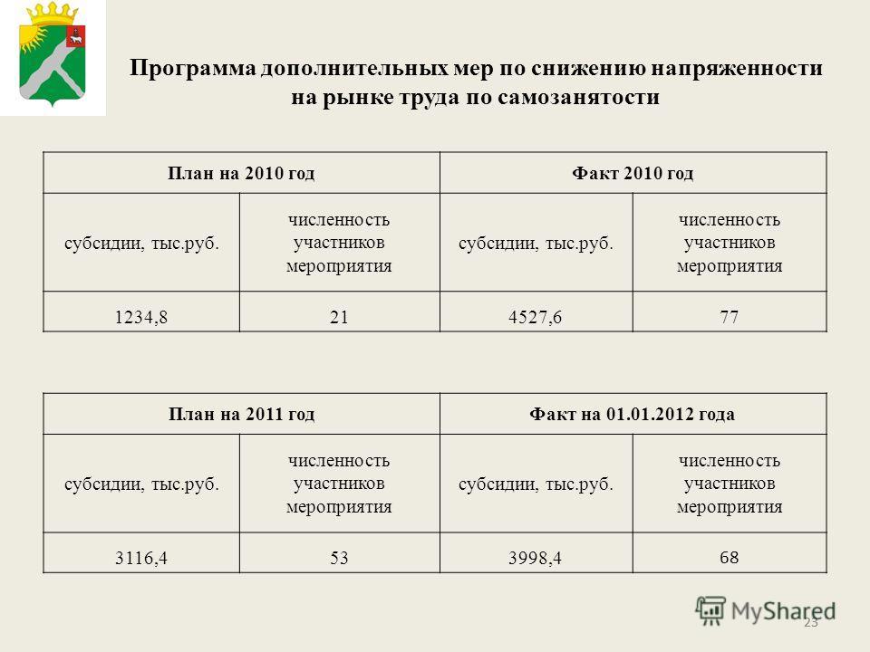 23 Программа дополнительных мер по снижению напряженности на рынке труда по самозанятости План на 2010 годФакт 2010 год субсидии, тыс.руб. численность участников мероприятия субсидии, тыс.руб. численность участников мероприятия 1234,8214527,677 План