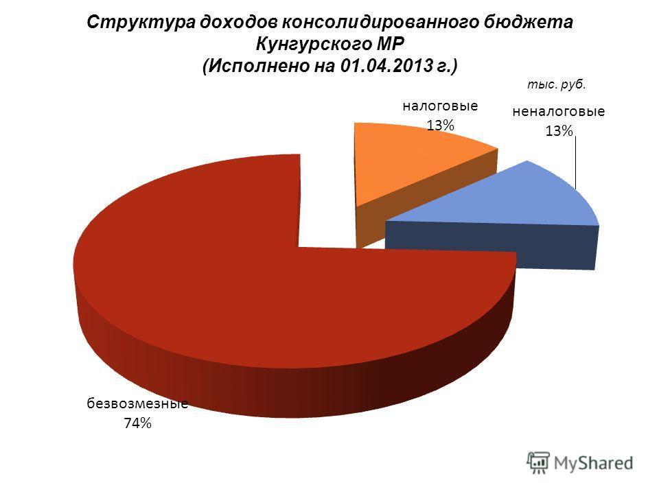 Структура доходов консолидированного бюджета Кунгурского МР (Исполнено на 01.04.2013 г.) тыс. руб.