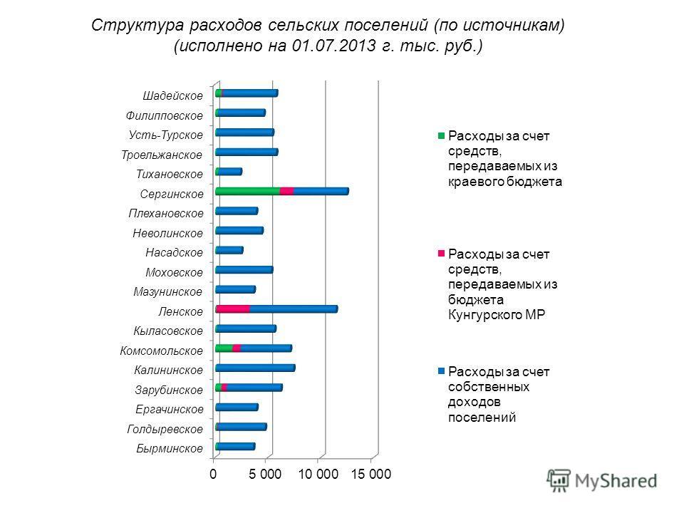 Структура расходов сельских поселений (по источникам) (исполнено на 01.07.2013 г. тыс. руб.)