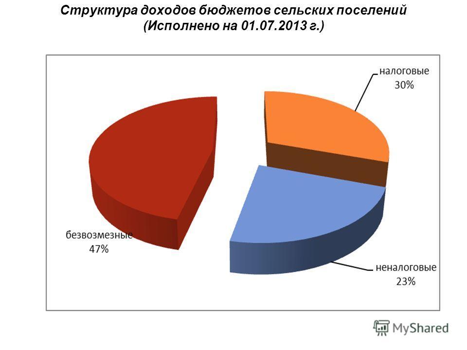 Структура доходов бюджетов сельских поселений (Исполнено на 01.07.2013 г.)