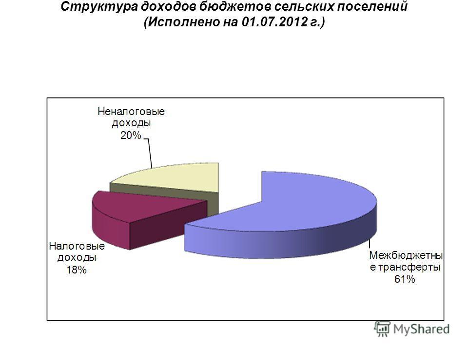 Структура доходов бюджетов сельских поселений (Исполнено на 01.07.2012 г.)