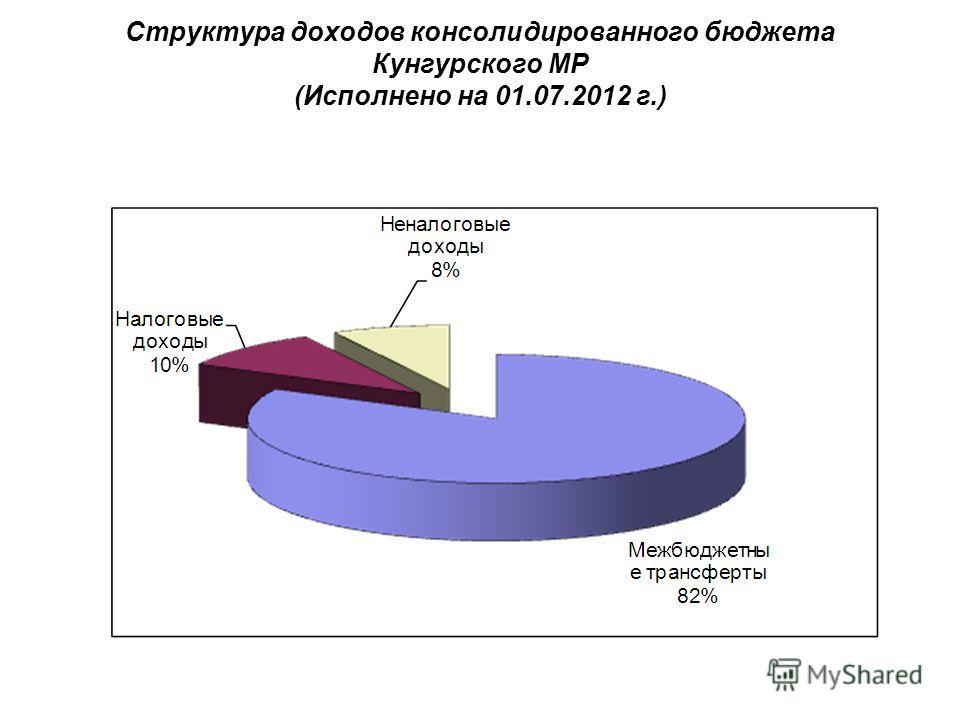 Структура доходов консолидированного бюджета Кунгурского МР (Исполнено на 01.07.2012 г.)