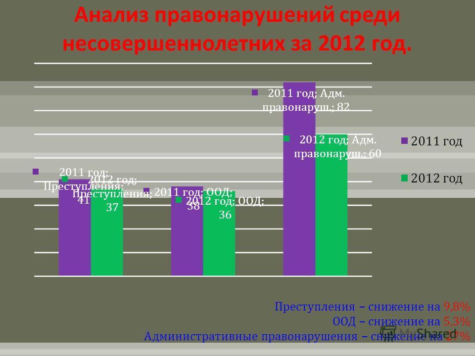 Анализ правонарушений среди несовершеннолетних за 2012 год. Преступления – снижение на 9,8% ООД – снижение на 5,3% Административные правонарушения – снижение на 27%