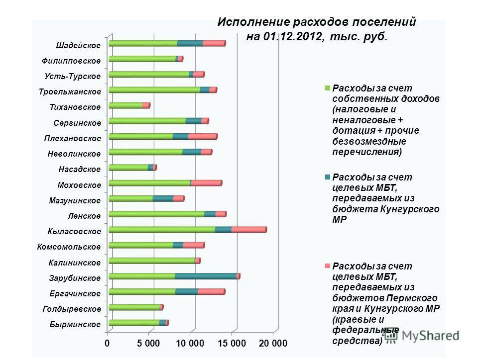 Исполнение расходов поселений на 01.12.2012, тыс. руб.