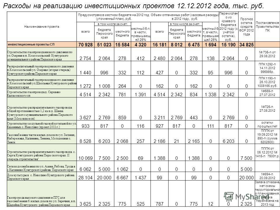 Расходы на реализацию инвестиционных проектов 12.12.2012 года, тыс. руб. Наименование проекта Предусмотрено в местном бюджете на 2012 год (уточненный план), руб. Объем оплаченных работ (кассовые расходы) в 2012 году, руб. Перечислен о из краевого бюд
