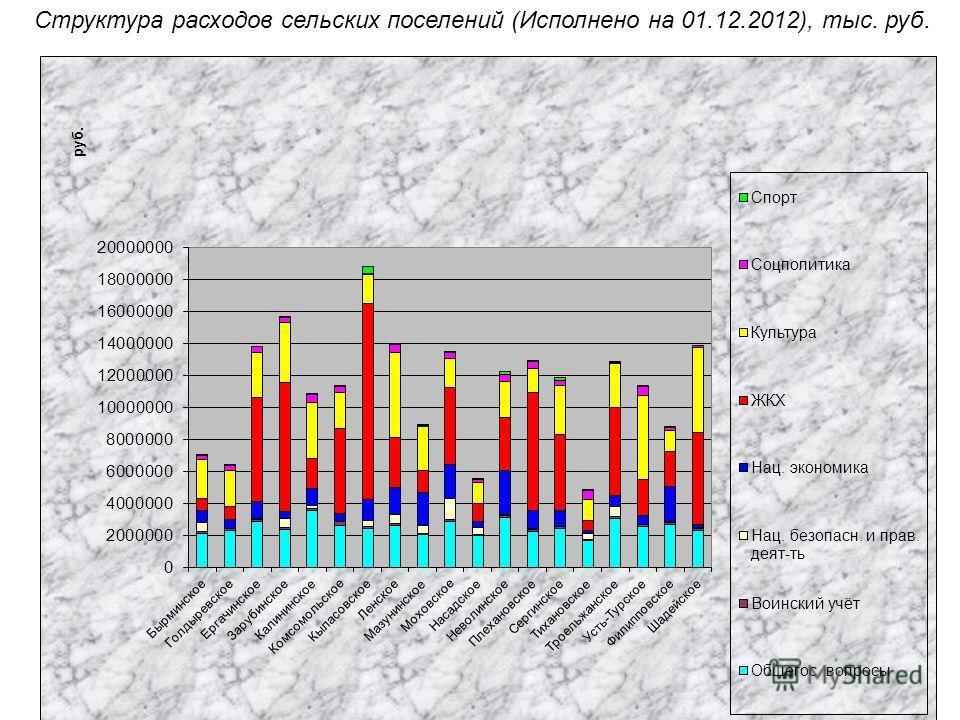 Структура расходов сельских поселений (Исполнено на 01.12.2012), тыс. руб.