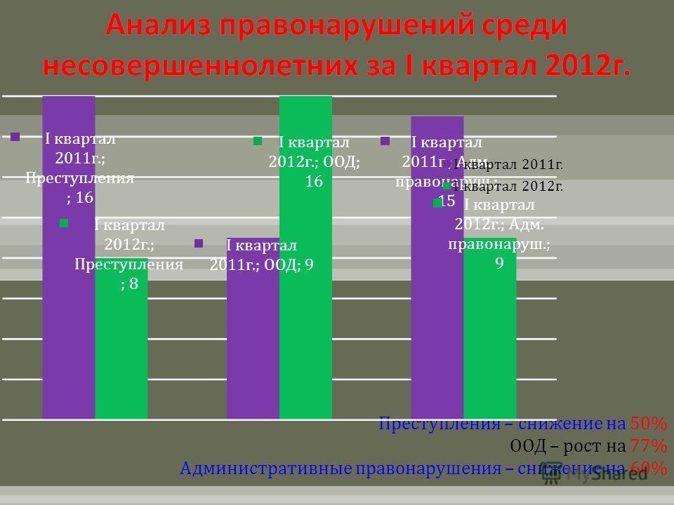 Преступления – снижение на 50% ООД – рост на 77% Административные правонарушения – снижение на 60%
