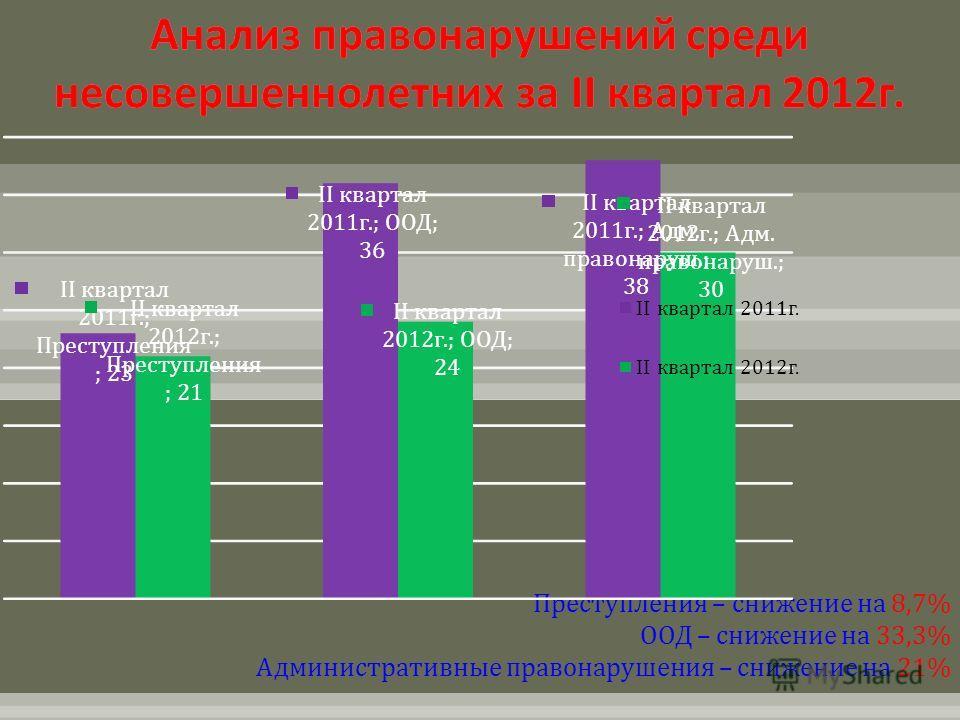 Преступления – снижение на 8,7% ООД – снижение на 33,3% Административные правонарушения – снижение на 21%
