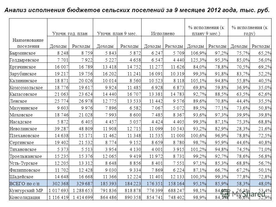 Анализ исполнения бюджетов сельских поселений за 9 месяцев 2012 года, тыс. руб. Наименование поселения Уточн. год. планУточн. план 9 мес.Исполнено % исполнения (к плану 9 мес.) % исполнения (к году) ДоходыРасходыДоходыРасходыДоходыРасходыДоходыРасход