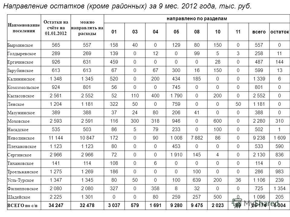 Направление остатков (кроме районных) за 9 мес. 2012 года, тыс. руб. Наименование поселения Остатки на счёте на 01.01.2012 можно направлять на расходы направлено по разделам 01030405081011всегоостаток Бырминское 5655571584001298015005570 Голдыревское