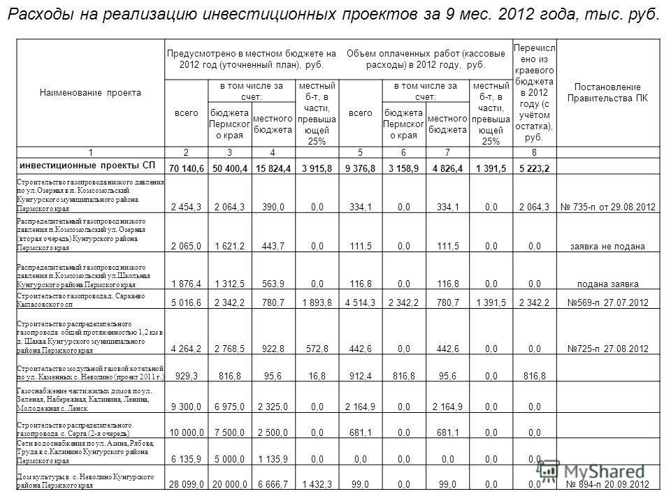 Расходы на реализацию инвестиционных проектов за 9 мес. 2012 года, тыс. руб. Наименование проекта Предусмотрено в местном бюджете на 2012 год (уточненный план), руб. Объем оплаченных работ (кассовые расходы) в 2012 году, руб. Перечисл ено из краевого