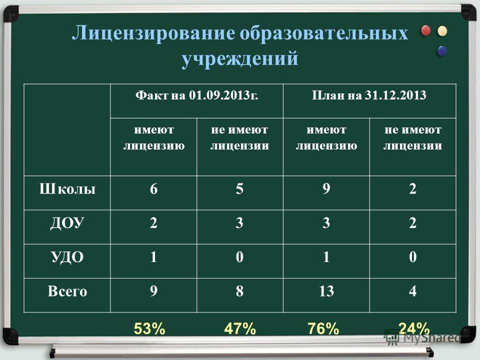 Лицензирование образовательных учреждений Факт на 01.09.2013г.План на 31.12.2013 имеют лицензию не имеют лицензии имеют лицензию не имеют лицензии Школы6592 ДОУ2332 УДО1010 Всего98134 53%47%76%24%