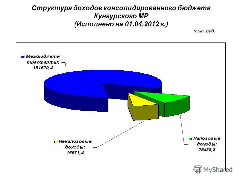 Структура доходов консолидированного бюджета Кунгурского МР (Исполнено на 01.04.2012 г.) тыс. руб.