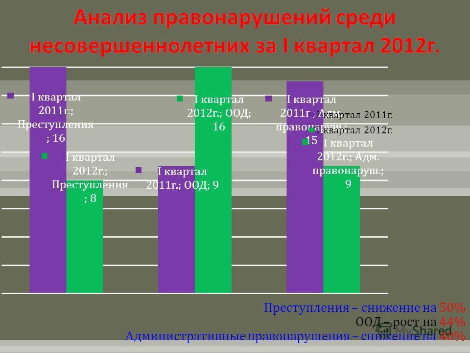 Преступления – снижение на 50% ООД – рост на 44% Административные правонарушения – снижение на 40%