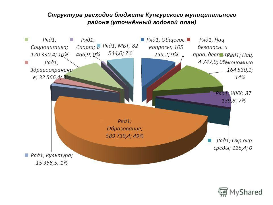 Структура расходов бюджета Кунгурского муниципального района (уточнённый годовой план)