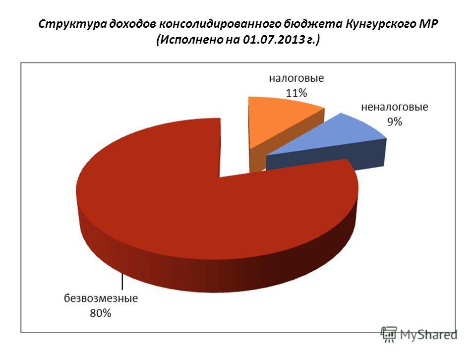 Структура доходов консолидированного бюджета Кунгурского МР (Исполнено на 01.07.2013 г.)
