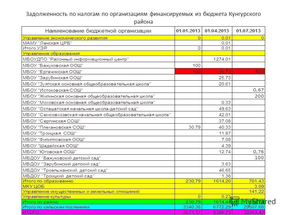 Задолженность по налогам по организациям финансируемых из бюджета Кунгурского района