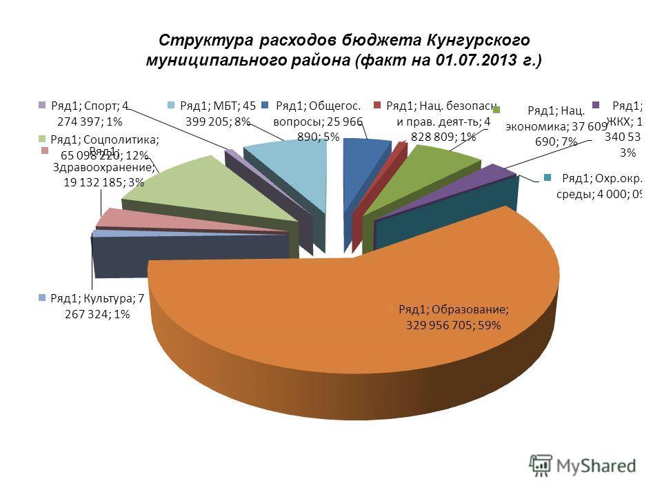Структура расходов бюджета Кунгурского муниципального района (факт на 01.07.2013 г.)