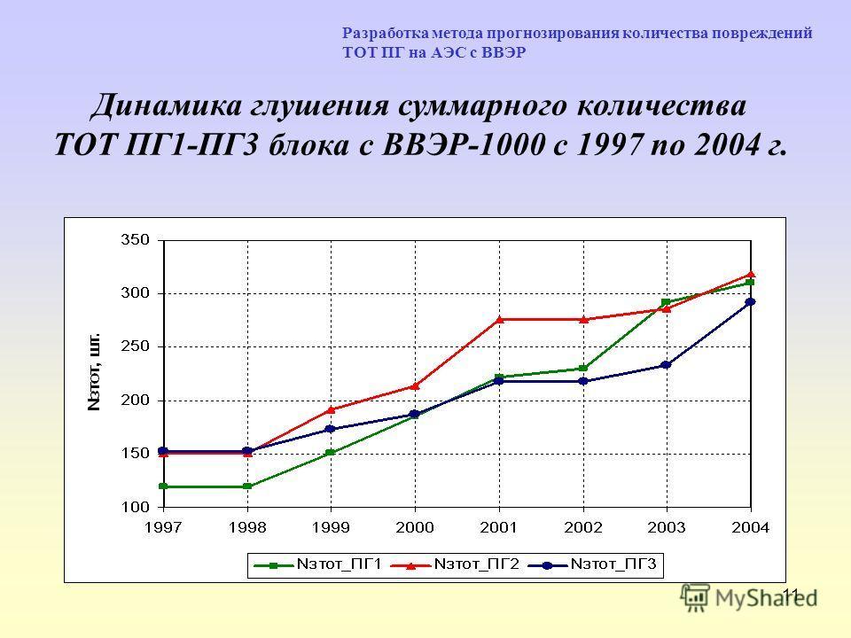 11 Динамика глушения суммарного количества ТОТ ПГ1-ПГ3 блока с ВВЭР-1000 с 1997 по 2004 г. Разработка метода прогнозирования количества повреждений ТОТ ПГ на АЭС с ВВЭР