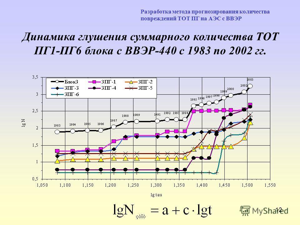 12 Разработка метода прогнозирования количества повреждений ТОТ ПГ на АЭС с ВВЭР Динамика глушения суммарного количества ТОТ ПГ1-ПГ6 блока с ВВЭР-440 с 1983 по 2002 гг.
