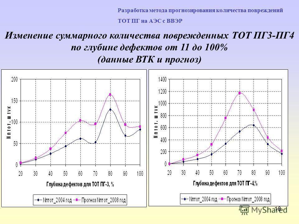 18 Разработка метода прогнозирования количества повреждений ТОТ ПГ на АЭС с ВВЭР Изменение суммарного количества поврежденных ТОТ ПГ3-ПГ4 по глубине дефектов от 11 до 100% (данные ВТК и прогноз)