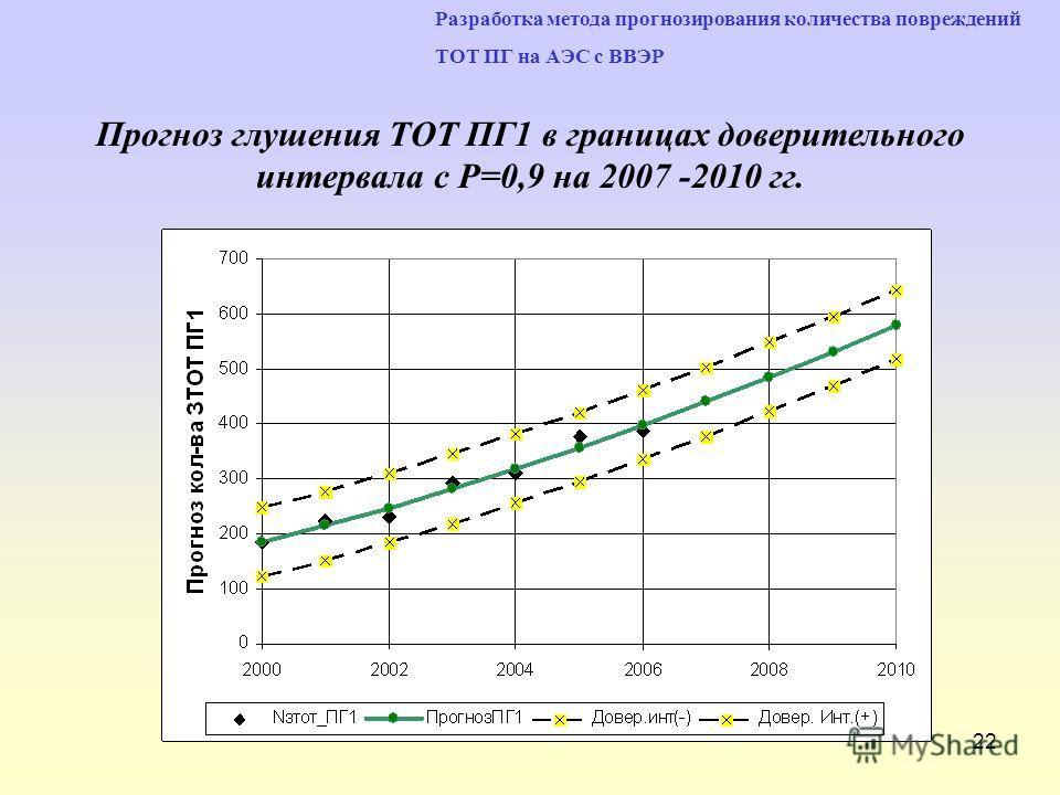 22 Разработка метода прогнозирования количества повреждений ТОТ ПГ на АЭС с ВВЭР Прогноз глушения ТОТ ПГ1 в границах доверительного интервала с Р=0,9 на 2007 -2010 гг.