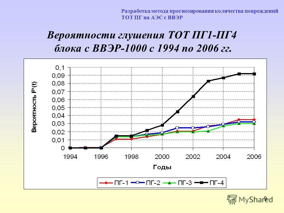 9 Вероятности глушения ТОТ ПГ1-ПГ4 блока с ВВЭР-1000 с 1994 по 2006 гг. Разработка метода прогнозирования количества повреждений ТОТ ПГ на АЭС с ВВЭР
