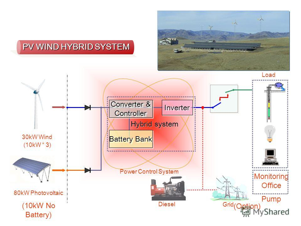 Hybrid system Converter & Controller Controller Battery Bank InverterInverter 30kW Wind (10kW * 3) 80kW Photovoltaic (10kW No Battery) Load Monitoring Office Pump Diesel (Option) Grid Power Control System PV WIND HYBRID SYSTEM