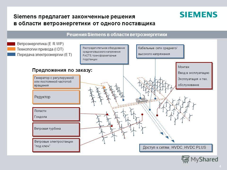 4 Доступ к сетям, HVDC, HVDC PLUS Распределительное оборудование среднего/высокого напряжения FACTS, трансформаторные подстанции Кабельные сети среднего/ высокого напряжения Siemens предлагает законченные решения в области ветроэнергетики от одного п