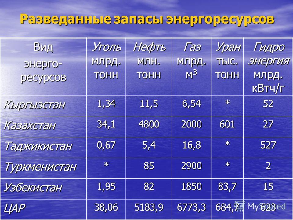 Виды направлений использования энергетических ресурсов в странах Центральной Азии Кыргызстан - в качестве основного энергетического источника предполагает использовать гидроэнергетические источники. Кыргызстан - в качестве основного энергетического и