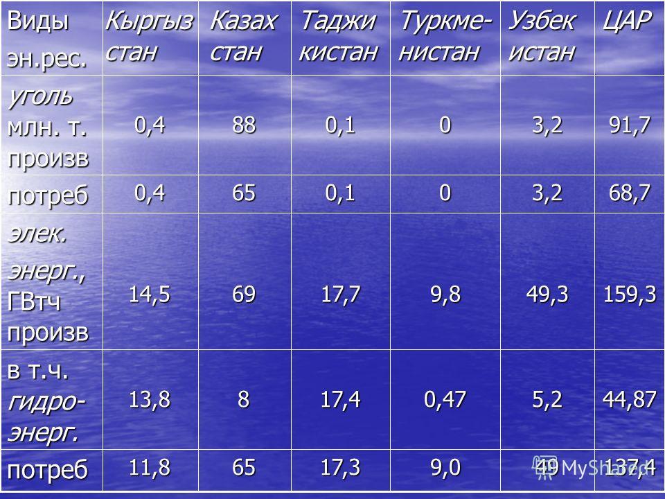 Производство и потребление топливно-энергетических ресурсов стран ЦАР 22,85,95,20,511потреб 79,925,59,80,0264,5 нефть млн. т произв 72,249,49,01,212потреб 156,4 7 62,7680,0425,7 газ, млрд.м 3 произв ЦАР Узбек истан Туркме- нистан Таджи кистан Кыргыз