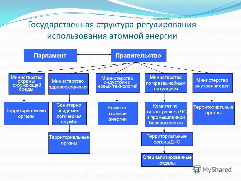 Государственная структура регулирования использования атомной энергии ПарламентПравительство Министерство охраны окружающей среды Министерство здравоохранения Министерство индустрии и новых технологий Министерство по чрезвычайным ситуациям Министерст
