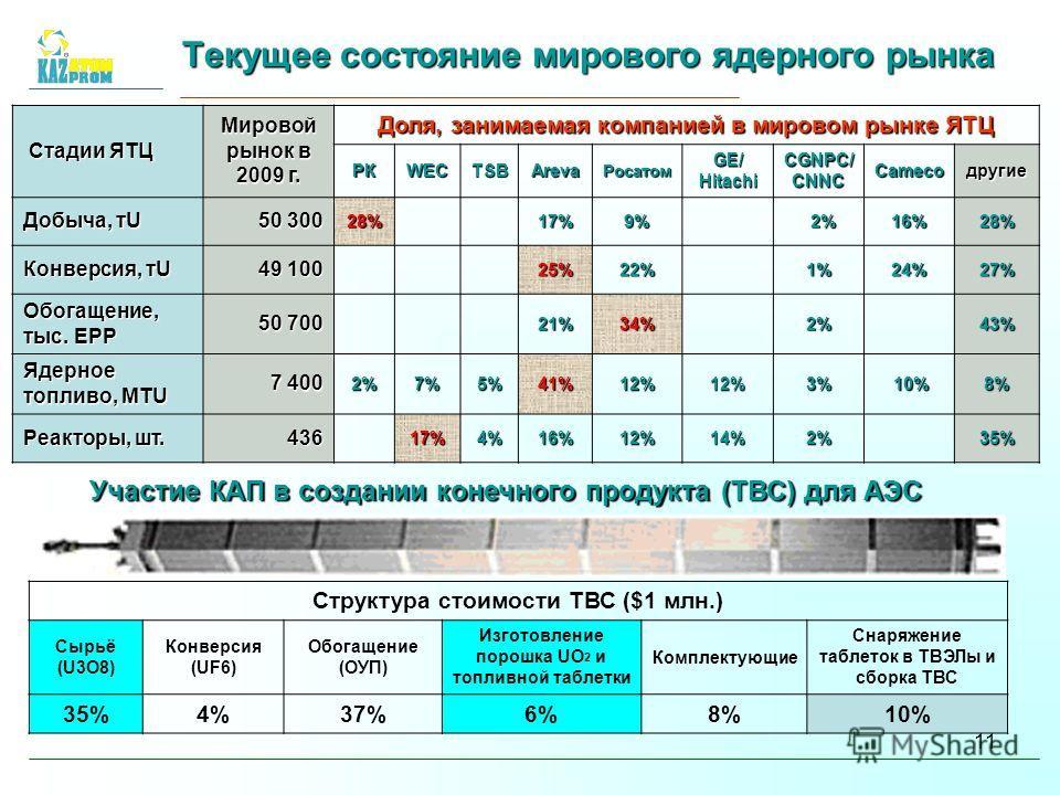 11 Текущее состояние мирового ядерного рынка Стадии ЯТЦ Стадии ЯТЦ Мировой рынок в 2009 г. Доля, занимаемая компанией в мировом рынке ЯТЦ РКWECTSBArevaРосатомGE/HitachiCGNPC/CNNCCamecoдругие Добыча, тU 50 300 28% 17%9% 2% 2%16%28% Конверсия, тU 49 10
