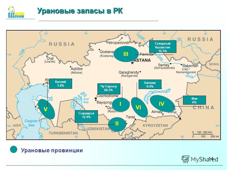 14 I II III VI IV V Урановые провинции Северный Казахстан 16.5% Или 6% Балхаш 0.4% Чу-Сарысу 60.5% Каспий 1.8% Сырдарья 12.4% Урановые запасы в РК