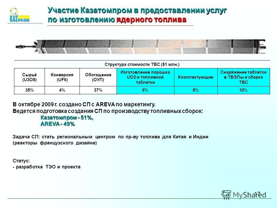 17 Участие Казатомпромв предоставлении услуг по изготовлению ядерного топлива Участие Казатомпром в предоставлении услуг по изготовлению ядерного топлива Структура стоимости ТВС ($1 млн.) Сырьё (U3O8) Конверсия (UF6) Обогащение (ОУП) Изготовление пор