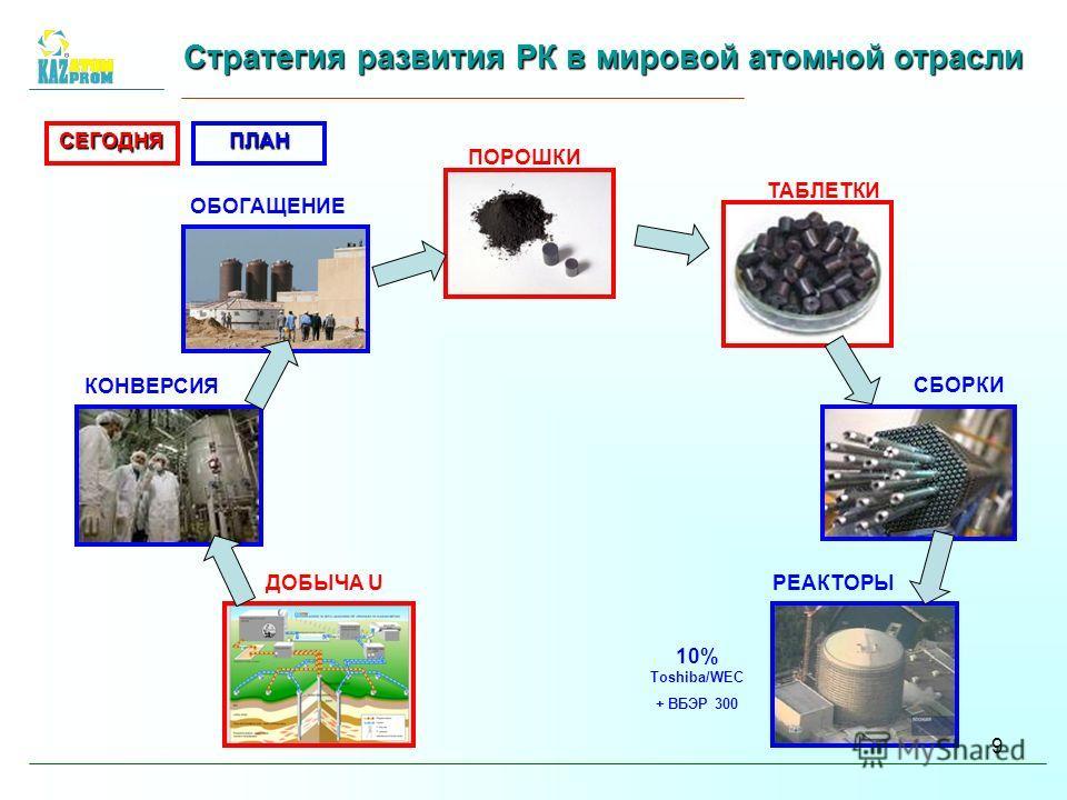9 Стратегия развития РК в мировой атомной отрасли ПОРОШКИ ТАБЛЕТКИ РЕАКТОРЫ 10% Toshiba/WEC + ВБЭР 300 ОБОГАЩЕНИЕ КОНВЕРСИЯ ДОБЫЧА U СЕГОДНЯПЛАН СБОРКИ