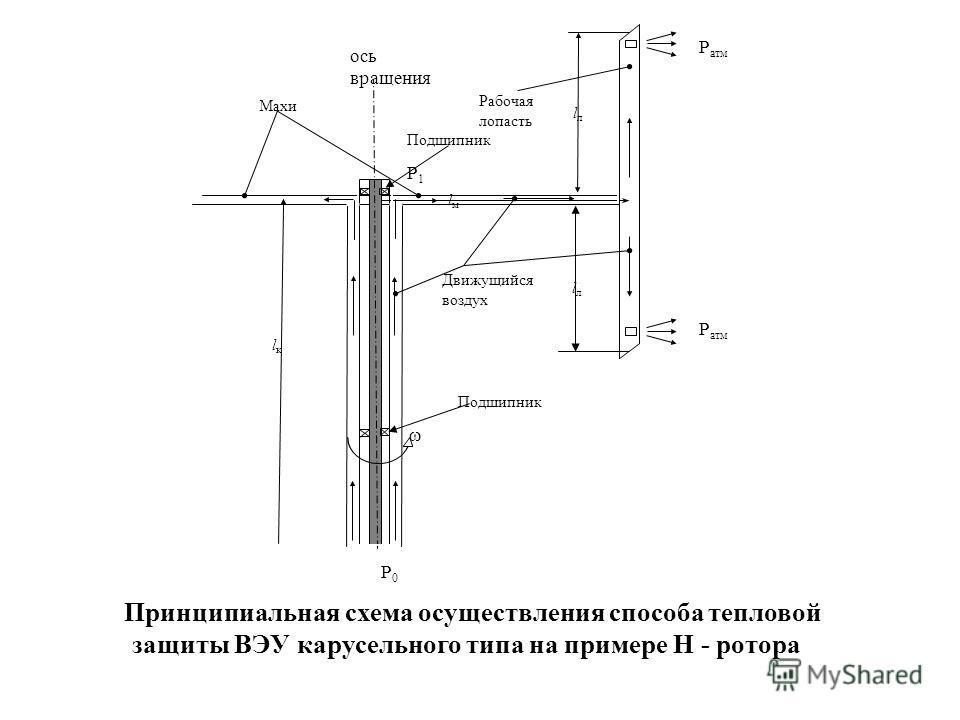 Принципиальная схема осуществления способа тепловой защиты ВЭУ карусельного типа на примере Н - ротора lлlл Движущийся воздух Рабочая лопасть lкlк Махи lмlм ось вращения Р0Р0 Р1Р1 lлlл Р атм Подшипник