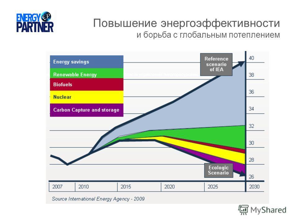 Повышение энергоэффективности и борьба с глобальным потеплением