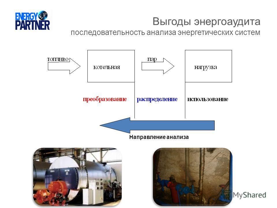 Выгоды энергоаудита последовательность анализа энергетических систем Направление анализа