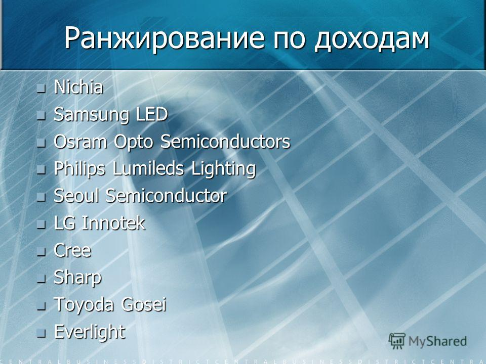 Ранжирование по доходам Nichia Nichia Samsung LED Samsung LED Osram Opto Semiconductors Osram Opto Semiconductors Philips Lumileds Lighting Philips Lumileds Lighting Seoul Semiconductor Seoul Semiconductor LG Innotek LG Innotek Cree Cree Sharp Sharp
